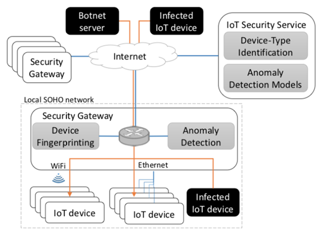 detecting compromised IoT devices