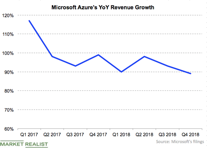 Azure growth 4Q18